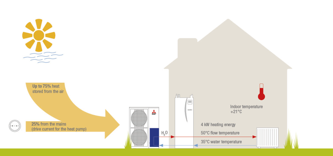 How They Work Mitsubishi Ecodan Heat Pumps